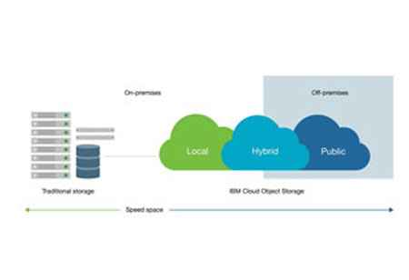 IBM's Cloud Object Storage Group Unveiled New Functions