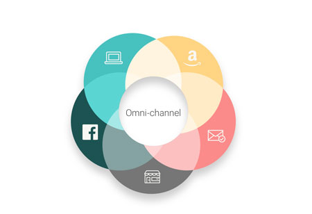 Omnichannel Gives Businesses A 360° View of their Customers
