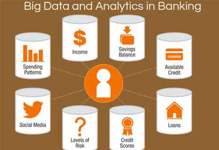Role of Big Data in Banking